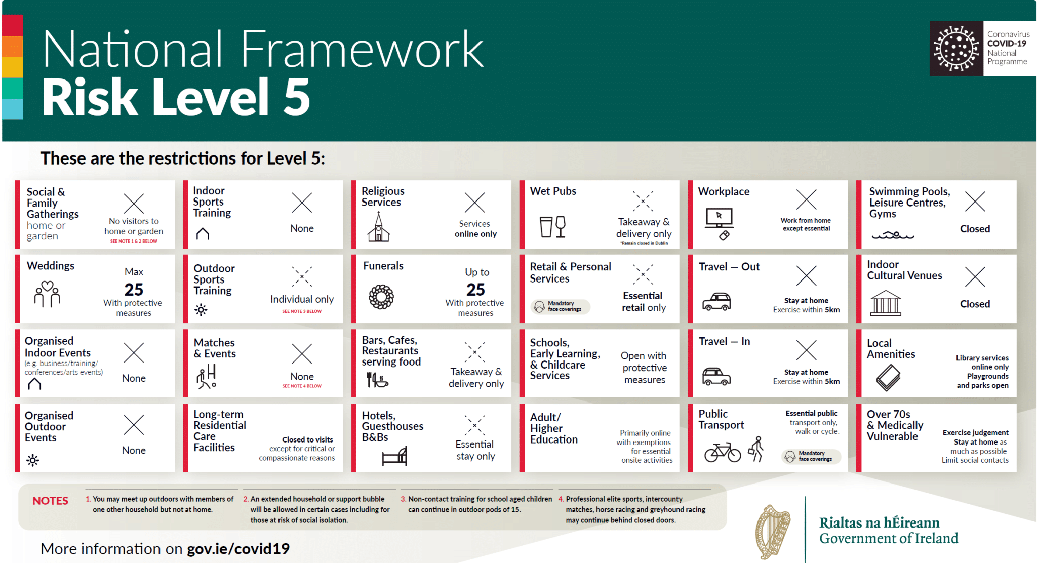 Ifi Guidance To Anglers Level 5 Restrictions Fishing In Ireland Catch The Unexpected