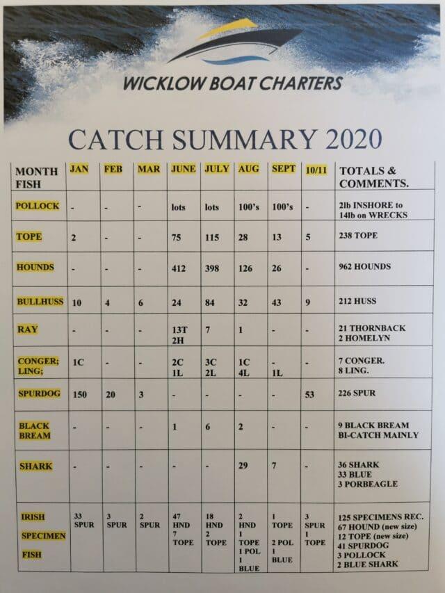 Catch Summary 2020